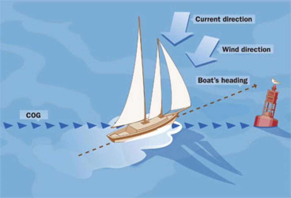how to use a compass while boating boating safety rh boatingsafetymag com Basic Map Compass Basic Map Compass
